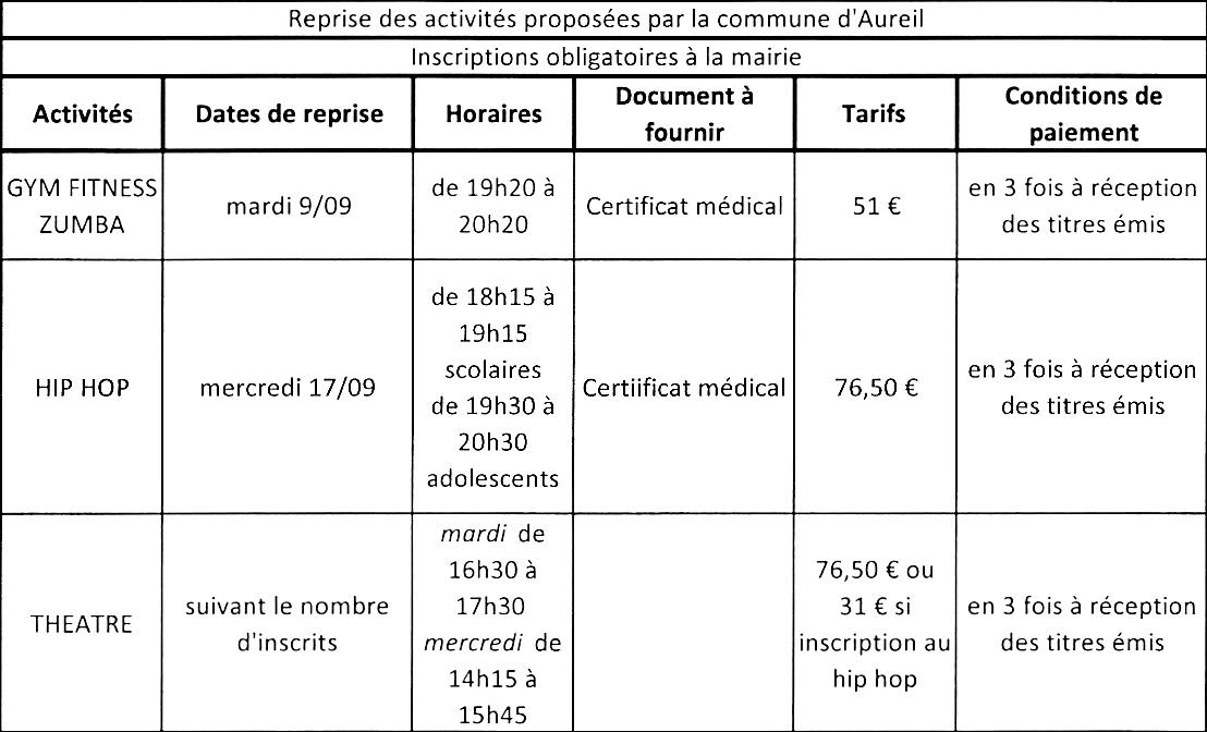 activites_aureil_2014